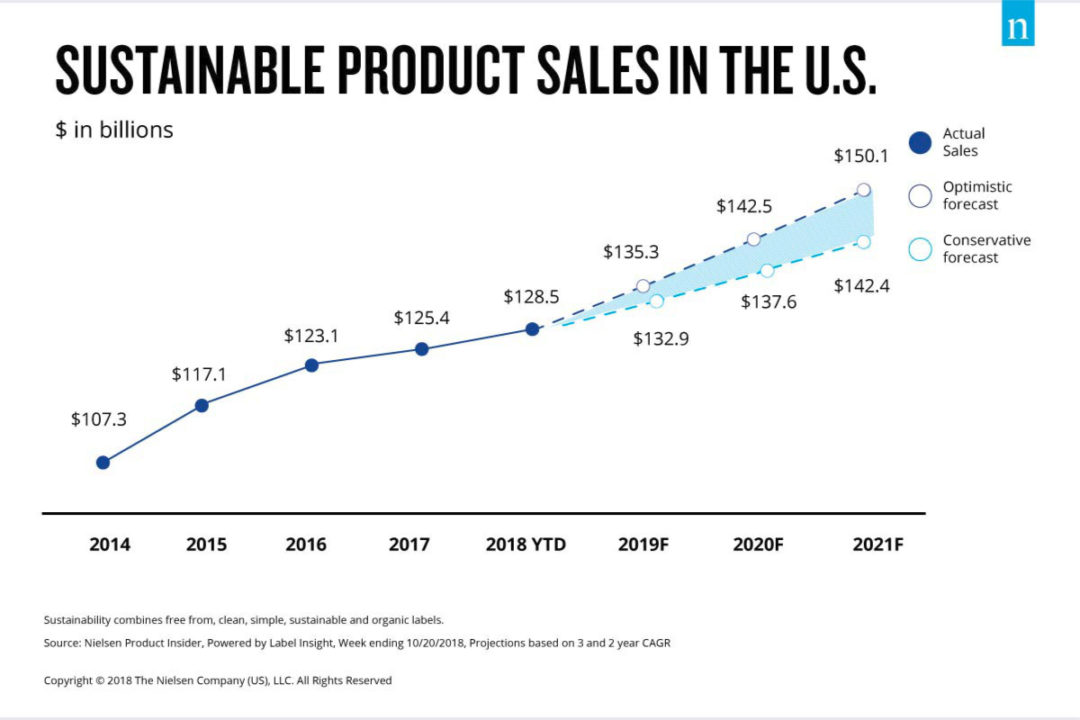 Sustainable product sales chart