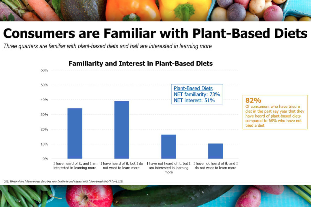 Plant-based diet familiarity chart, IFIC