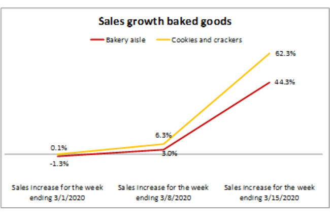 Bakery Sales